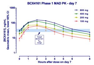 BCX4161 7day PK