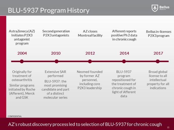 BLU-5937-History